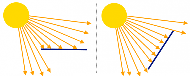 comparison of solar panel normal to the sun vs. at an angle
